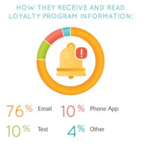How-they-receive-and-read-loyalty-program-information-1