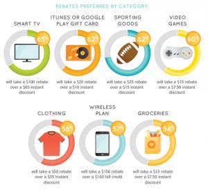 Rebates-preferred-by-category