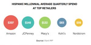hispanic-millennials-retail-spending